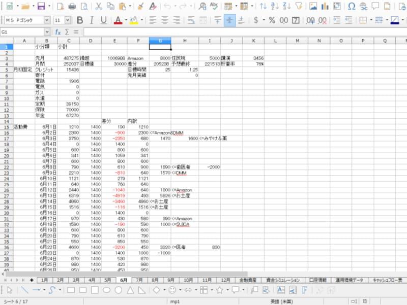 Excelで10年間つけている家計簿。目標額(1,400円/日)からのずれを測定するためつけている