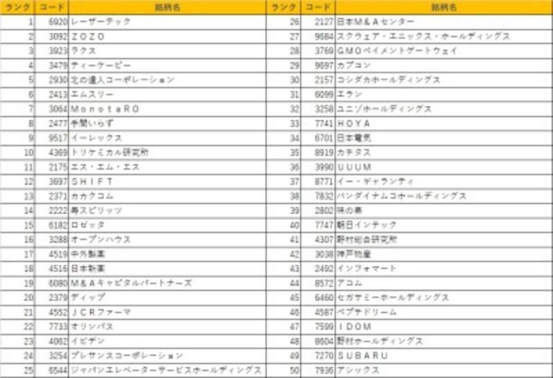 日本株ベストバイ50銘柄最新版!是非皆様の銘柄選択のご参考にしていただければと思います!