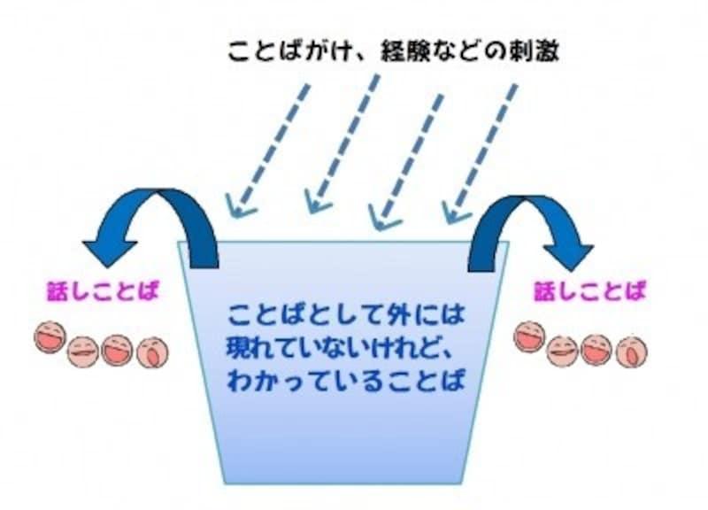 言葉が出てくる仕組みは、コップに水がたまり、溢れだす様子に例えられます