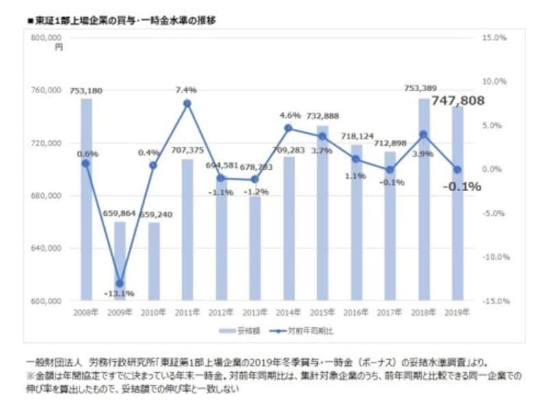 東証1部上場企業の賞与・一時金水準の推移