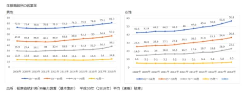 男女別・年齢階級別の就業率
