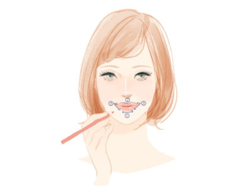 リップラインは下唇の厚みと山を描いてから、口角からラインをつなぐ
