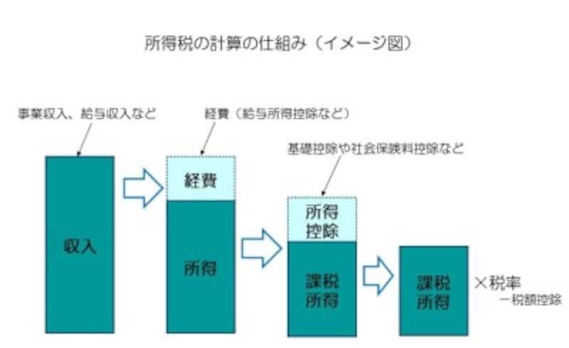 所得税の計算の仕組み(イメージ図)