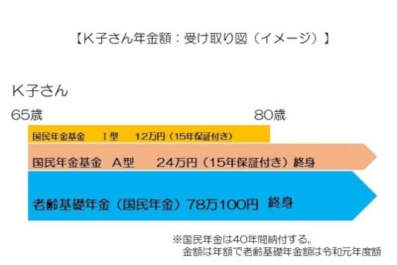 【K子さん年金額:受け取り図(イメージ)】