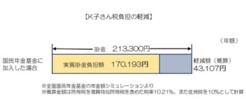 【K子さん税負担の軽減】