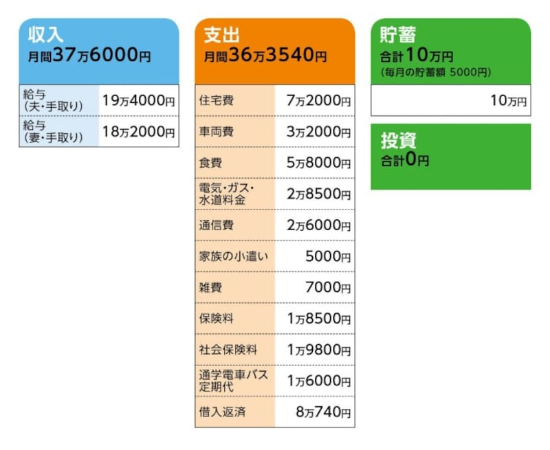 相談者「りんごちゃん」さんの家計収支データ