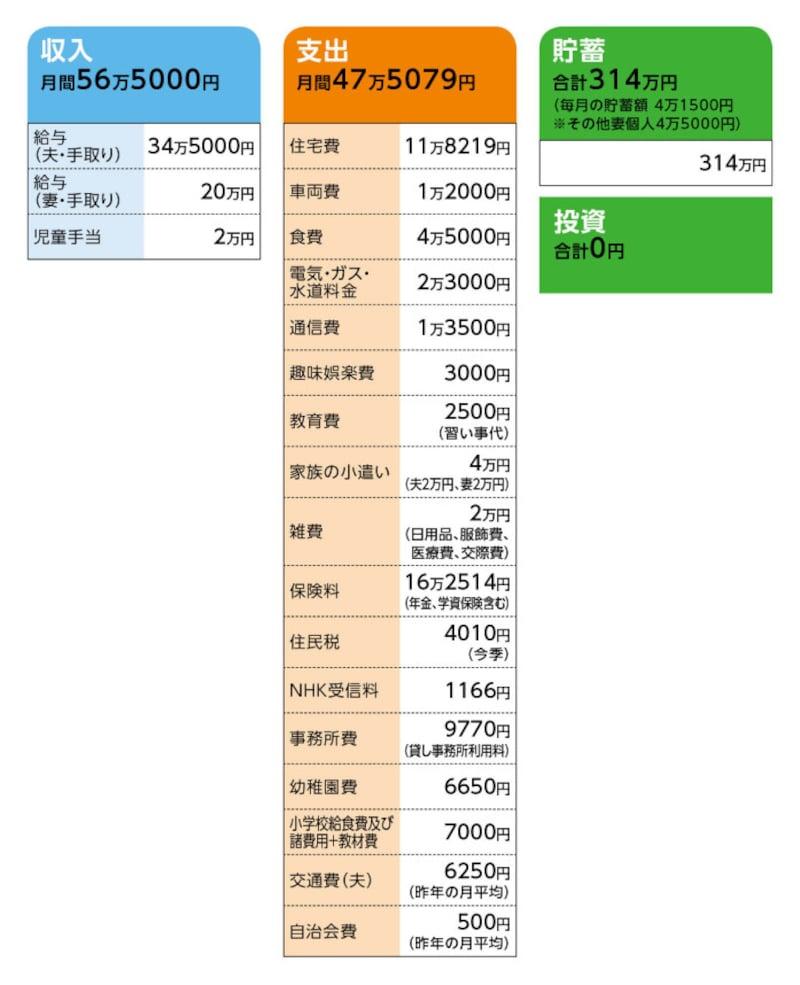 相談者「珠」さんの家計収支データ