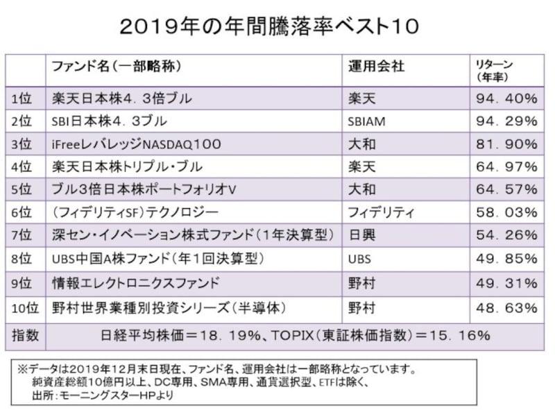 2019年の年間騰落率ベスト10