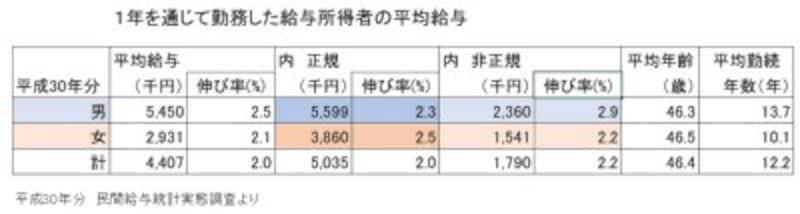 「平成30年分 民間給与統計実態調査」を元に図表作成
