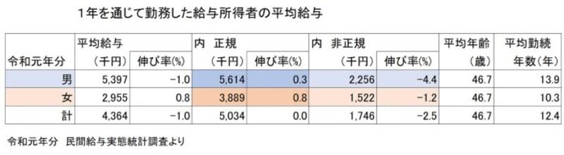 「令和元年分 民間給与実態統計調査」を元に図表作成