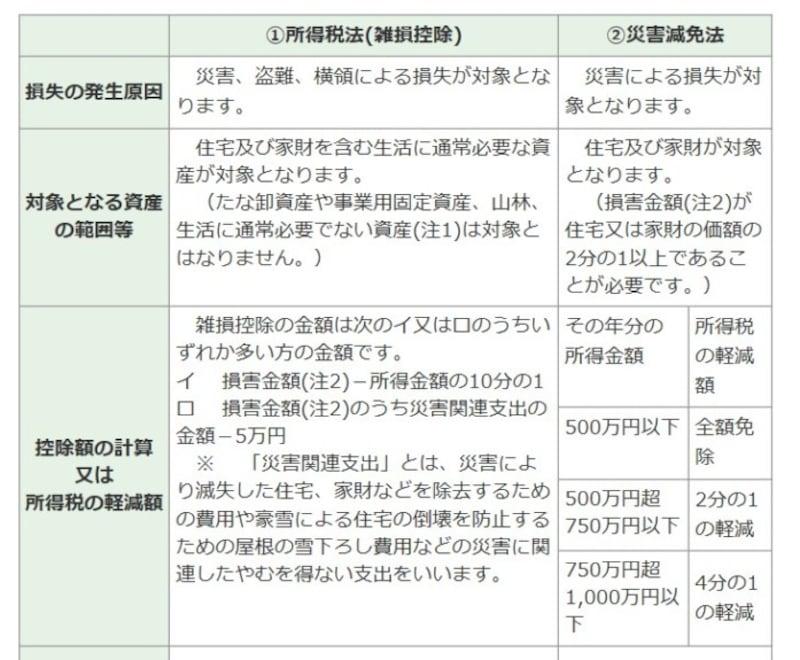 雑損控除と災害減免法の適用ポイントの差一覧 (出典:国税庁)