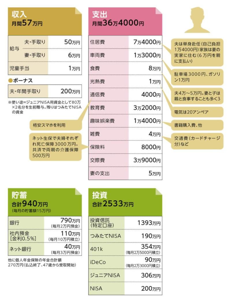 貯蓄達人Cさんの家計収支データ