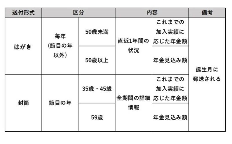 ねんきん定期便の種類