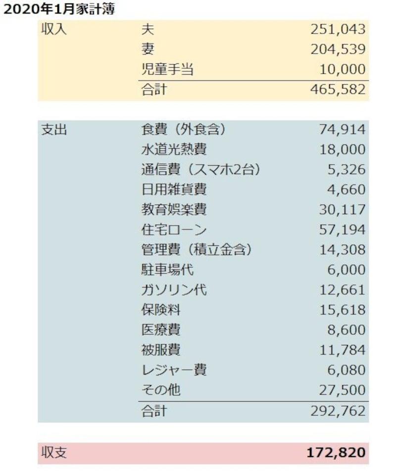 ちーすけさんの家計簿