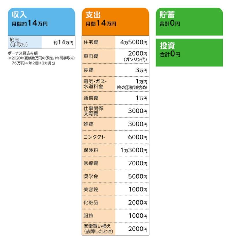 相談者「ふゆ」さんの家計収支データ