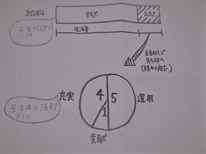 ニヤニヤ姫さんが支出の参考にしているという表。「給料日に2:8で仕分け、2は自動貯蓄しています」