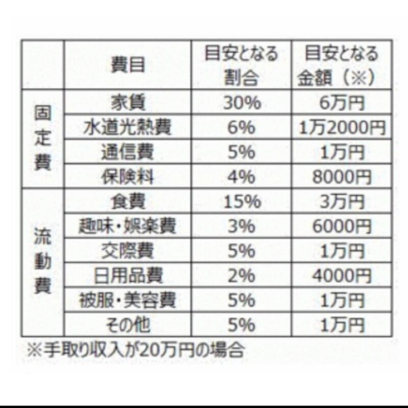 ニヤニヤ姫さんが生活費の目安にしているという「8割」の部分の中身。「配分は人によって違ってOKだと思いますよ」