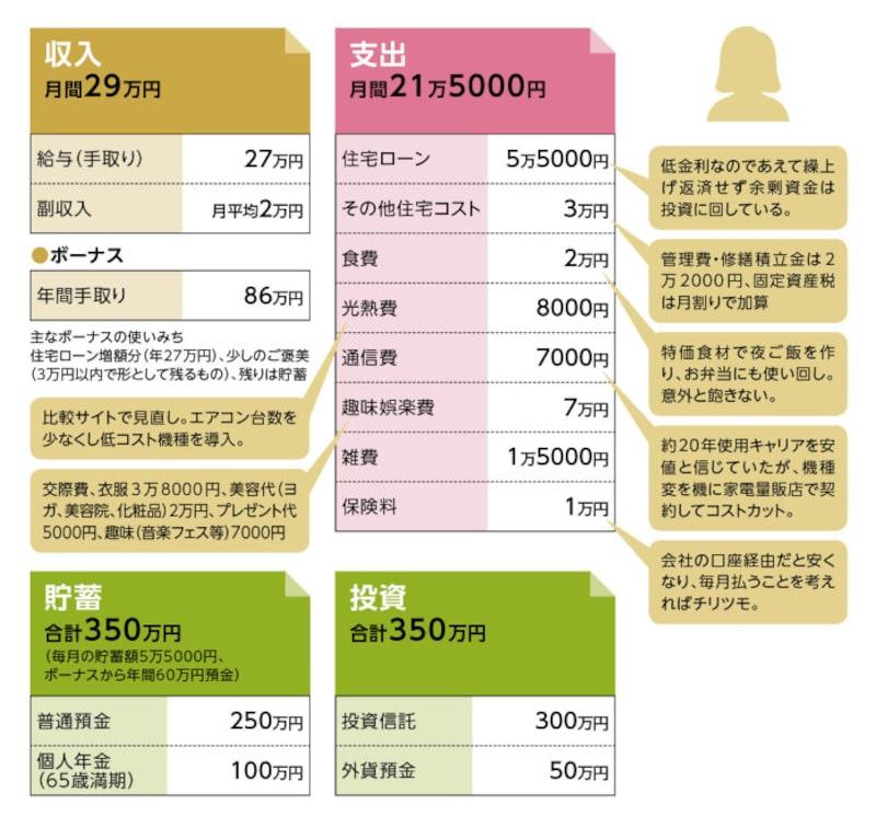 貯蓄達人「ニヤニヤ姫」さんの家計収支データ