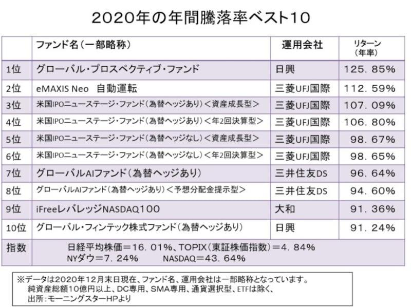 2020年の全ファンドの上昇率ベスト10