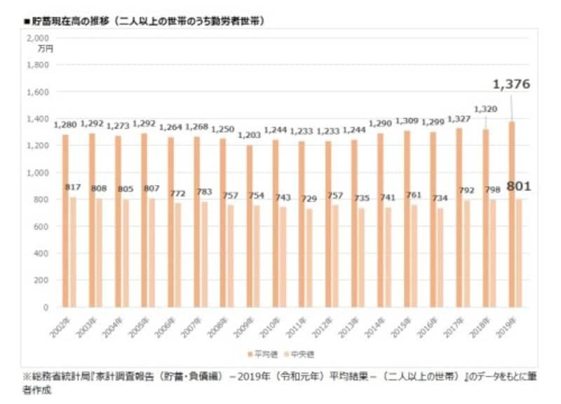 貯蓄現在高の推移(二人以上の世帯のうち、勤労者世帯)