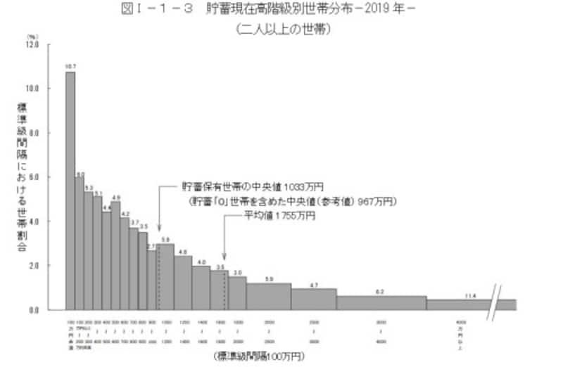 貯蓄現在高の世帯分布(二人以上の世帯)