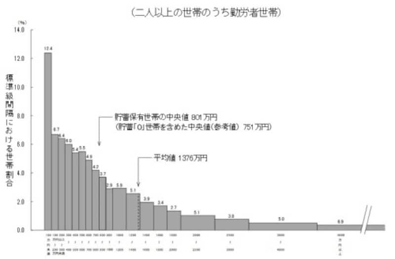 貯蓄現在高の世帯分布(二人以上の世帯のうち、勤労者世帯