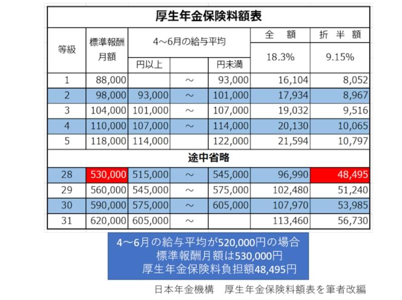 厚生年金 保険料 標準報酬月額