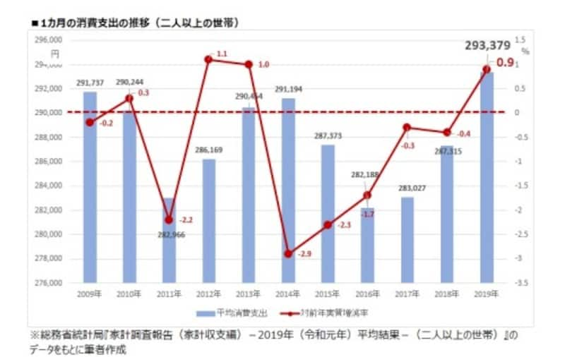 1カ月の消費支出の推移(二人以上の世帯)