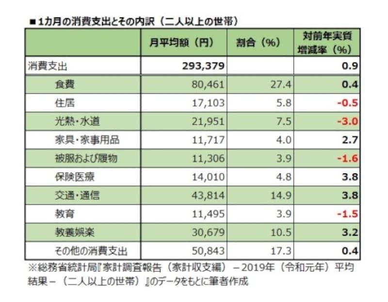 1カ月の消費支出とその内訳(二人以上の世帯)