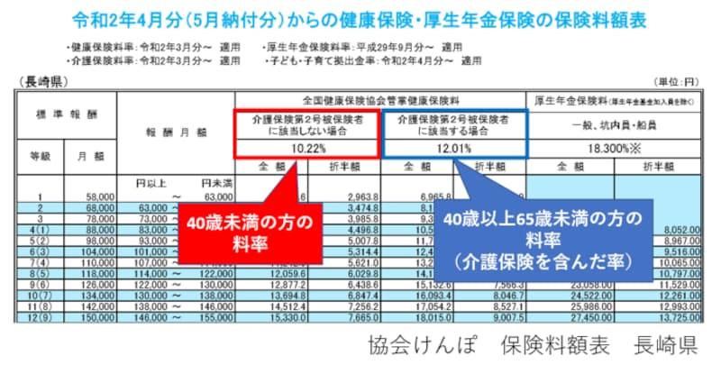 協会けんぽ、健康保険料、長崎県