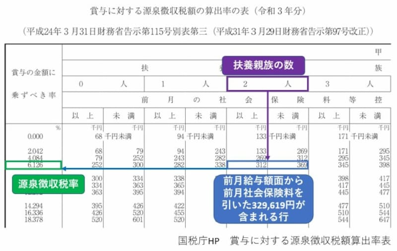 源泉徴収税,令和3年,扶養人数