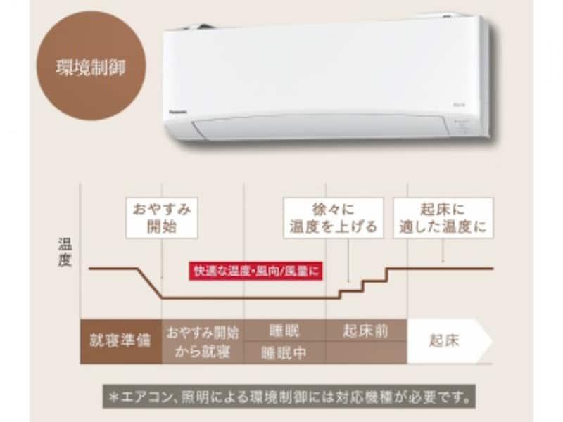 エアコンと連携すると快適な温度に調整してくれる