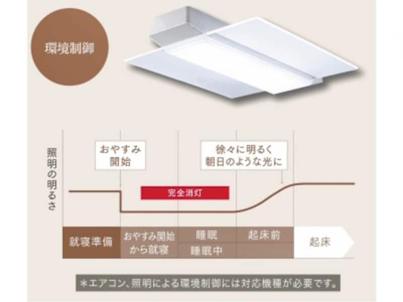 照明器具と連携すると最適な明るさに調整してくれる
