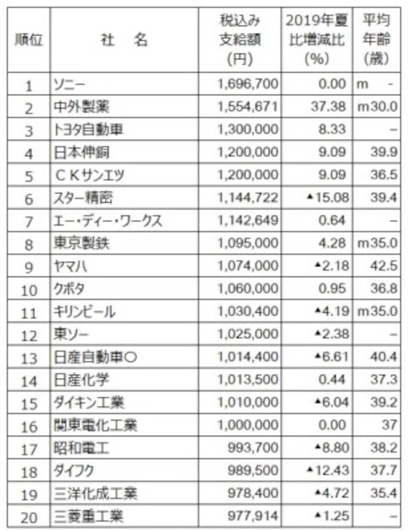 2020年夏のボーナス支給額ランキング(会社別)。会社別ではソニーがボーナス支給額トップ。(出典:日本経済新聞社ボーナス調査、2020年5月13日現在。○は会社回答段階。-は非公表、▲は減、mはモデル。平均年齢は組合員平均、または従業員平均)