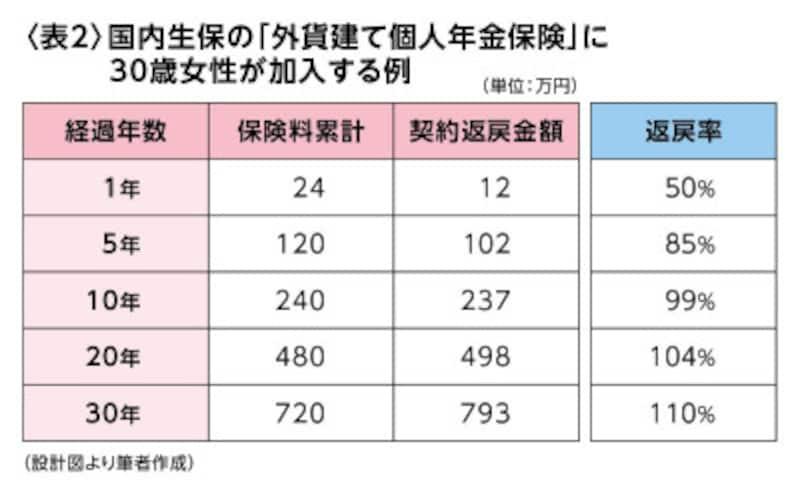 <表2>国内生保の「外貨建て個人年金保険」に30歳女性が加入する例(設計図より筆者作成)