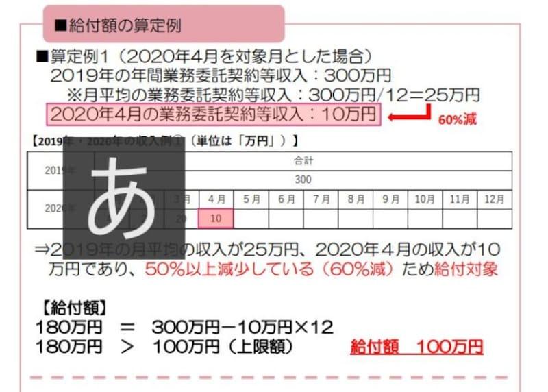 給付額の算定事例 (出典:中小企業庁 申請のガイダンスより)
