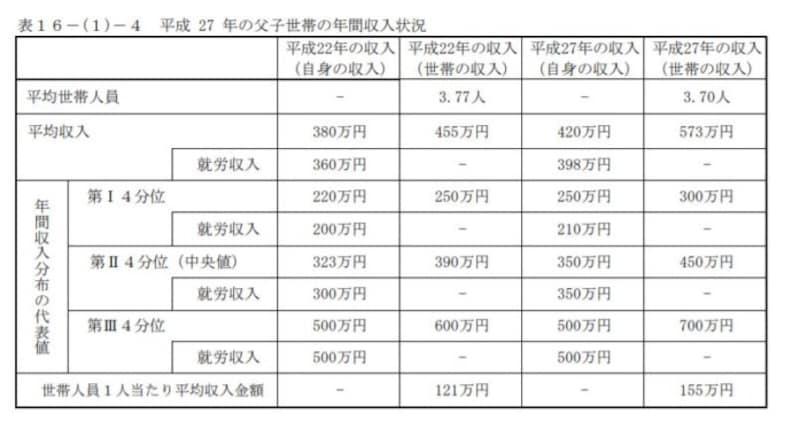 父子世帯の平成27年の年間収入(厚生労働省・平成28年度全国ひとり親世帯等調査結果報告より)