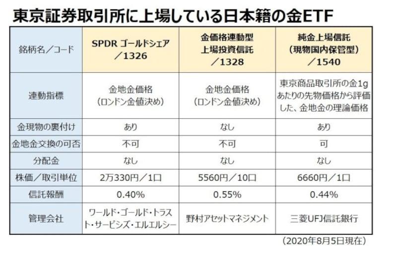 東京証券取引所に上場している日本籍の金ETF