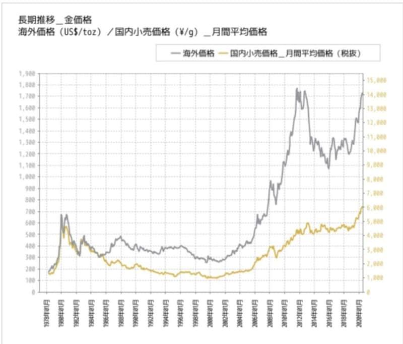 長期で見ても上昇している金価格