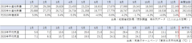 月別の水道光熱費と気温を比較(出典:総務省統計局「家計調査(2020年)」、気温:気象庁ホームページ「東京都の月平均気温」)