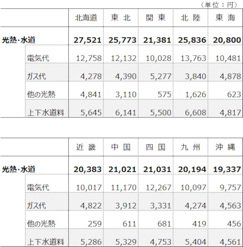 地方別の水道光熱費を比較(出典:総務省統計局「家計調査(2020年)」)