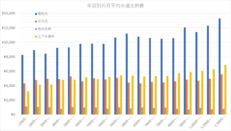 水道光熱費の平均はいくら?
