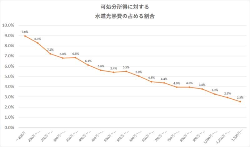 可処分所得に対する水道光熱費割合(年収別)