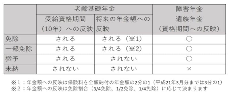 国民年金,免除,猶予,日本年金機構