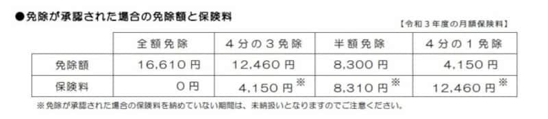 日本年金機構,保険料,免除額