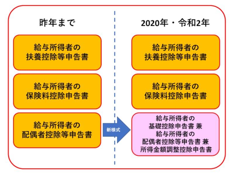 配偶者控除等申告書,基礎控除申告書,所得金額調整申告書,令和2年,2020年