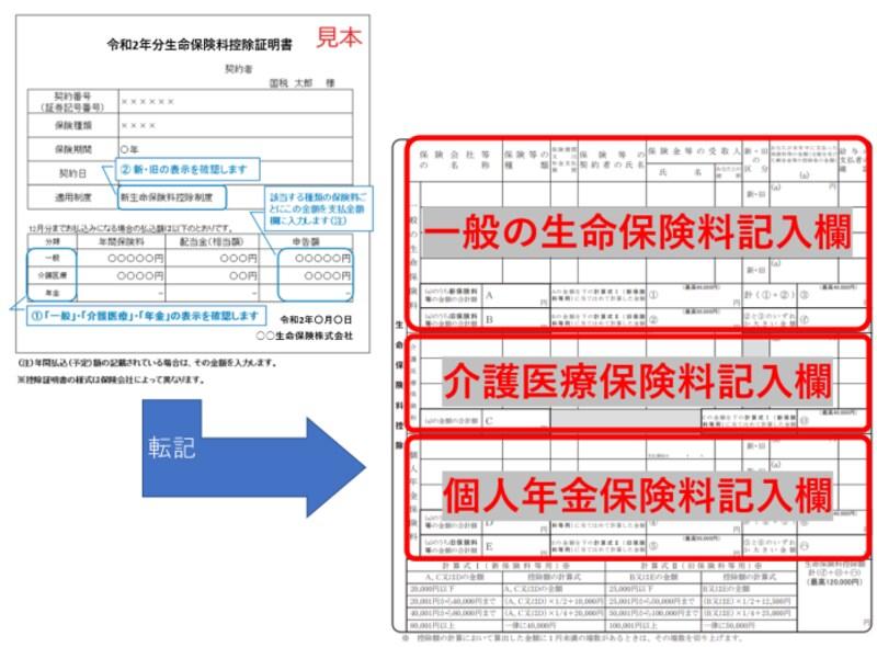 生命保険料控除証明書,一般の生命保険,介護医療,年金保険料