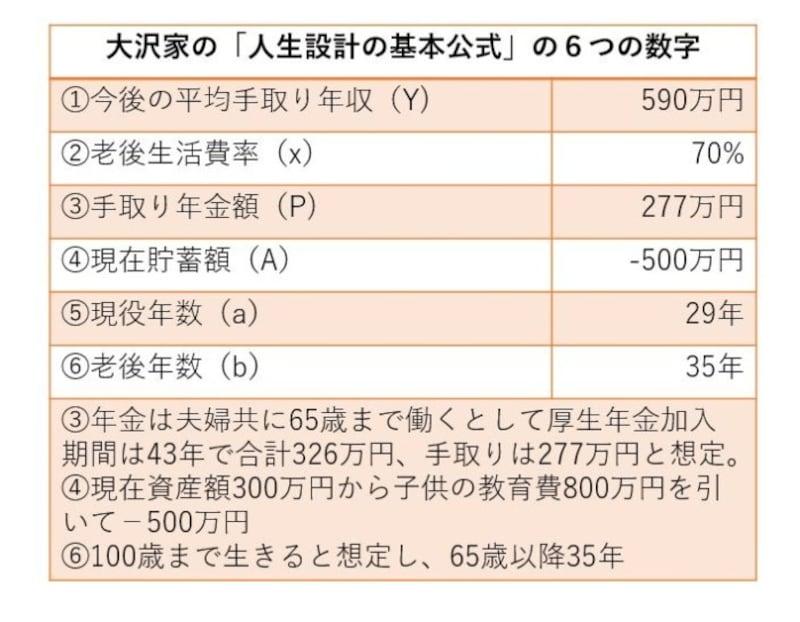 大沢さん(仮名)の「人生設計の基本公式」に入れる数字データ