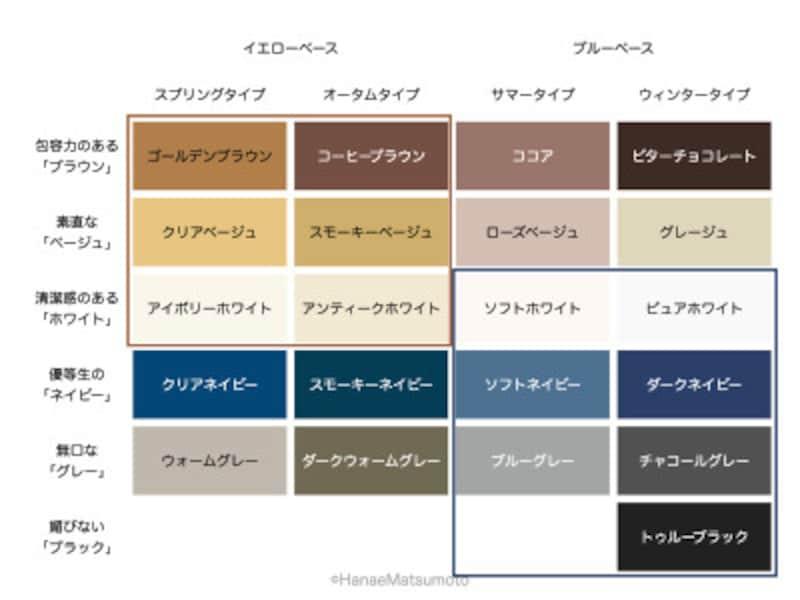 地味色も、人それぞれ似合う色が異なります