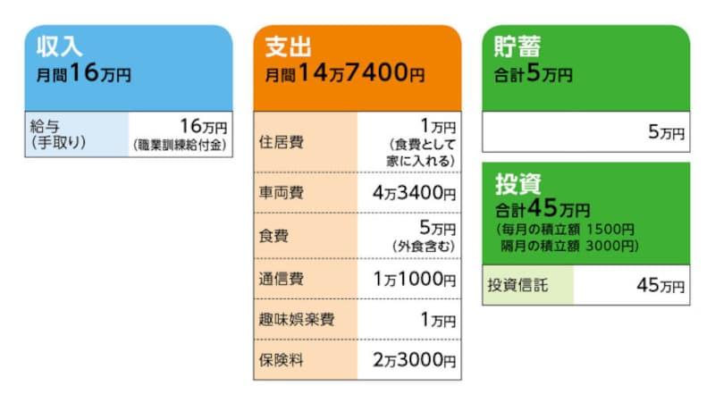 相談者「TOKIO」さんの家計収支データ